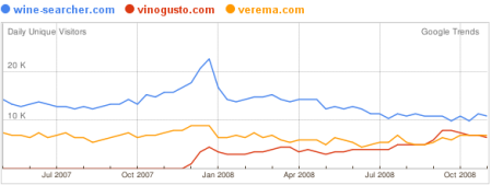 Comparaison Google Trends - 18nov08